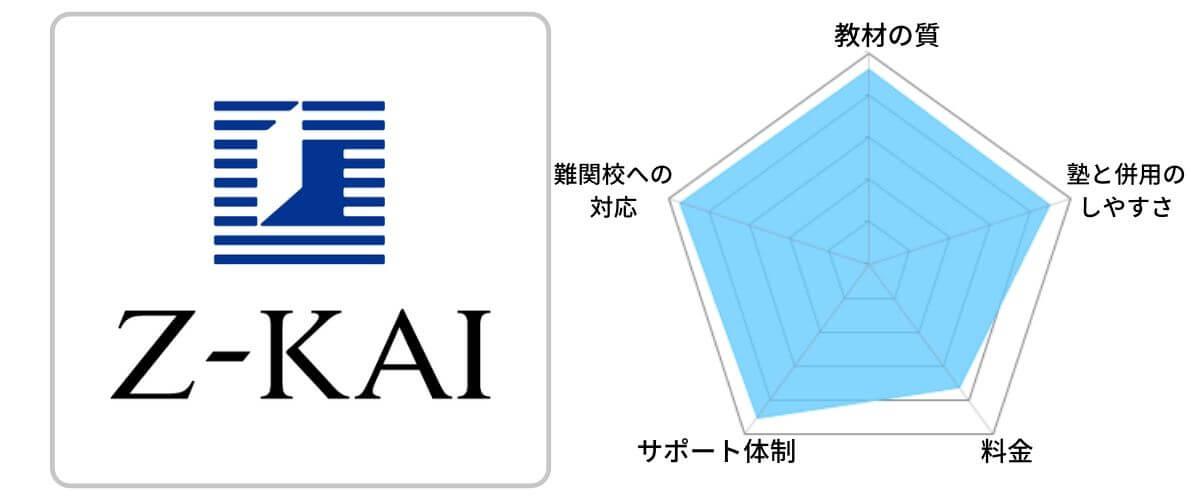 第2位「Z会(Z-KAI)」